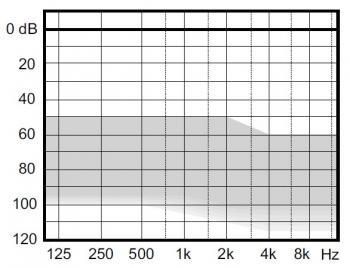 аудиограмма слухового аппарата Widex Clear220 C2-FS RITE HP