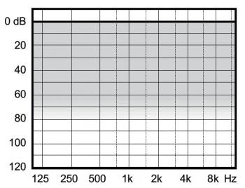 аудиограмма слухового аппарата Widex Clear220 C2-PA