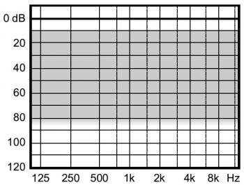 аудиограмма слухового аппарата Widex Clear220 C2-XP