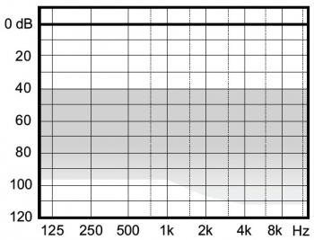аудиограмма слухового аппарата Widex Clear330 C3-FS