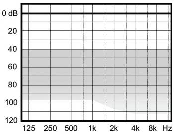 аудиограмма слухового аппарата Widex Clear440 C4-FS