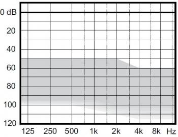 аудиограмма слухового аппарата Widex Clear440 C4-FS RITE HP