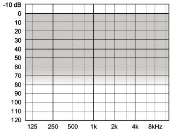 аудиограмма слухового аппарата Widex Clear440 C4-PA
