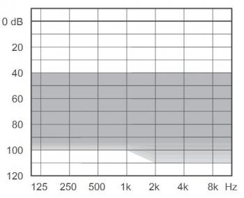 аудиограмма слухового аппарата Widex Dream D100-FA Power