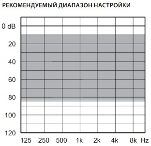 аудиограмма слухового аппарата Widex Dream D100-XP