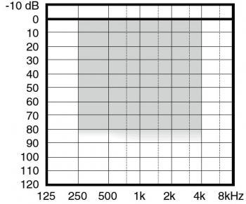 аудиограмма слухового аппарата Widex Flash Fl-9
