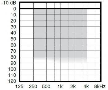аудиограмма слухового аппарата Widex Inteo IN-9