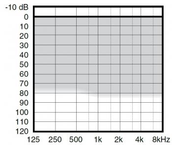 аудиограмма слухового аппарата Widex Inteo IN-M