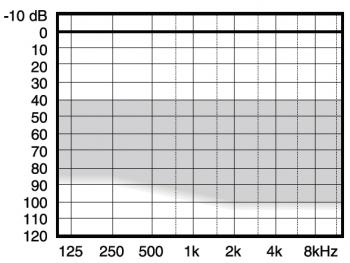 аудиограмма слухового аппарата Widex Menu ME5-19