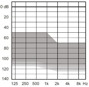 аудиограмма слухового аппарата Widex Menu Me5-SP+