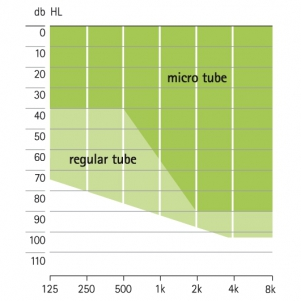 аудиограмма слухового аппарата Phonak Milo Plus micro