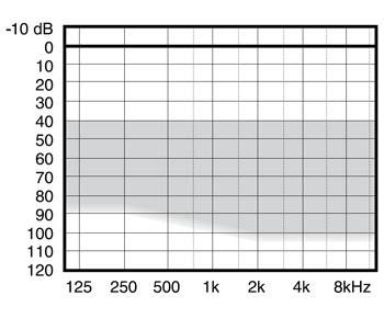аудиограмма слухового аппарата Widex mind220 m2-19