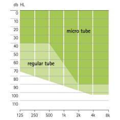 аудиограмма слухового аппарата Widex Nios micro V
