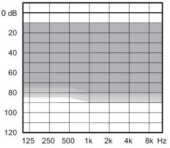 аудиограмма слухового аппарата Widex Unique U-220-CIC