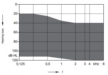 аудиограмма слухового аппарата Signia A&M XTM XP P4