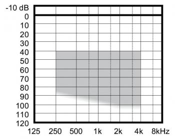 аудиограмма слухового аппарата Widex Aikia AK-19