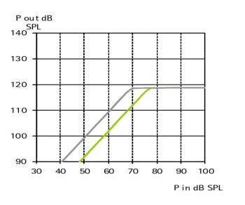 аудиограмма слухового аппарата Phonak Baseo Q5