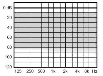 аудиограмма слухового аппарата Widex Clear220 C2-9