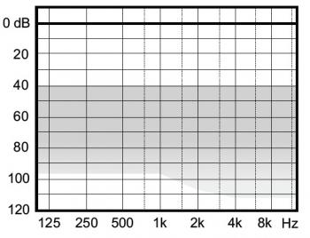 аудиограмма слухового аппарата Widex Clear220 C2-FS