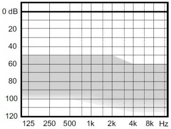 аудиограмма слухового аппарата Widex Clear330 C3-FS RITE HP