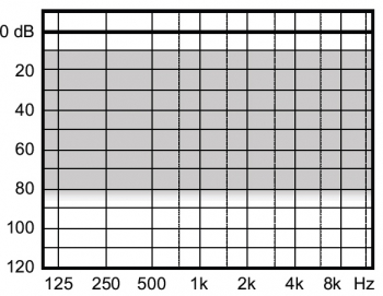 аудиограмма слухового аппарата Widex Clear440 C4-XP