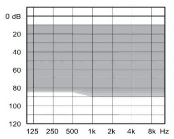 аудиограмма слухового аппарата Widex Dream D100-CIC-micro