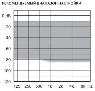 аудиограмма слухового аппарата Widex Dream D440- M