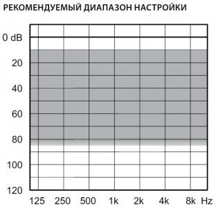 аудиограмма слухового аппарата Widex Dream D50-XP