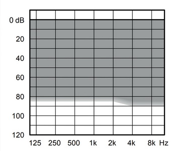 аудиограмма слухового аппарата Widex Evoke E220-F2