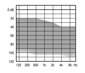 аудиограмма слухового аппарата Widex Evoke E220-FA P