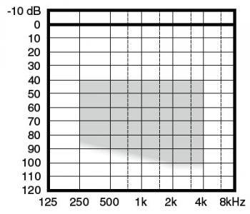 аудиограмма слухового аппарата Widex Flash Fl-19