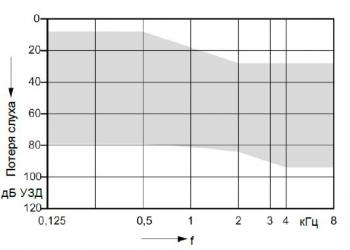 аудиограмма слухового аппарата Signia Insio 1 px ITE