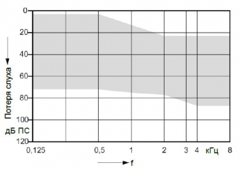 аудиограмма слухового аппарата Signia Insio 3 px ITC