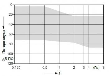 аудиограмма слухового аппарата Signia Insio 7 px ITC