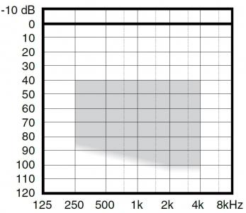аудиограмма слухового аппарата Widex Inteo IN-19