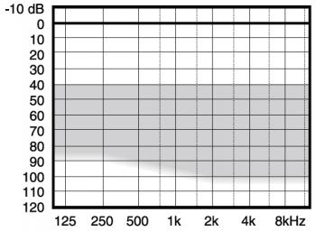 аудиограмма слухового аппарата Widex Menu ME10-19