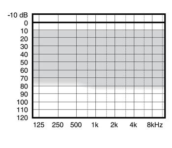 аудиограмма слухового аппарата Widex Mind220 M2-M