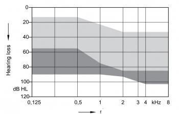 аудиограмма слухового аппарата Signia Motion Charge&Go 1 Nx