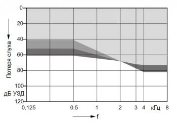 аудиограмма слухового аппарата Signia Motion 1 px S 312 BTE