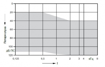 аудиограмма слухового аппарата Signia Motion 1 px SP BTE