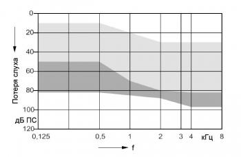 аудиограмма слухового аппарата Signia Motion 3 px SX 13 BTE