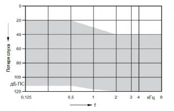 аудиограмма слухового аппарата Signia Motion 5 px SP 675 BTE