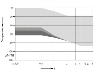 аудиограмма слухового аппарата Signia Ace 3 px