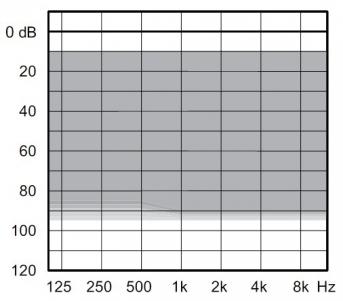 аудиограмма слухового аппарата Widex Unique U-220-FM