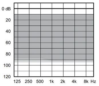 аудиограмма слухового аппарата Widex Unique U30-FA