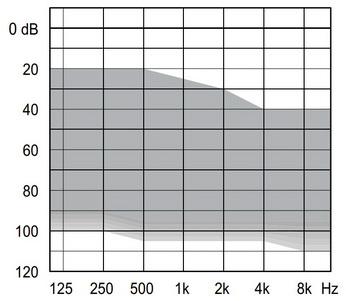 аудиограмма слухового аппарата Widex Unique U50-FA P