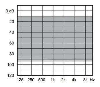 аудиограмма слухового аппарата Widex Unique U50-FA