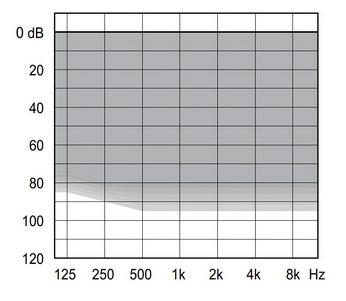 аудиограмма слухового аппарата Widex Unique U50-FM