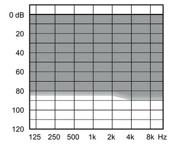 аудиограмма слухового аппарата Widex Unique U50-FS