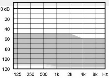 аудиограмма слухового аппарата Widex Super220 VS-SP